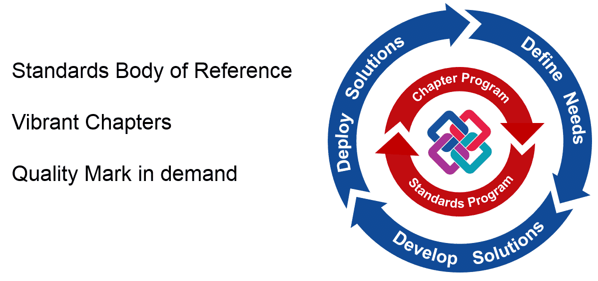 standards body of reference