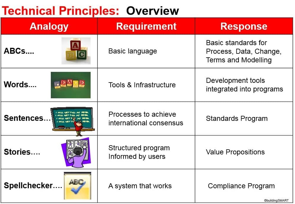 international standards and guidelines for project management