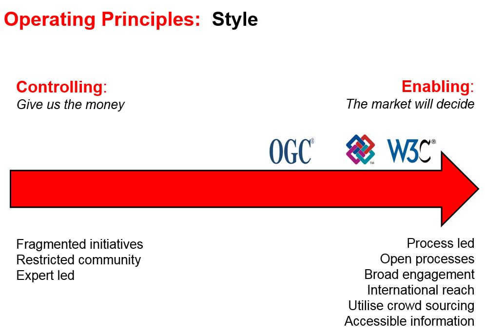 Operating Styles