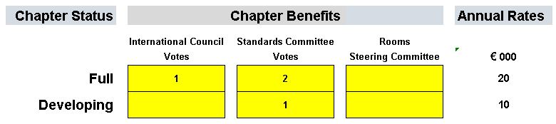 Chapter-Standards-Voting-Chart