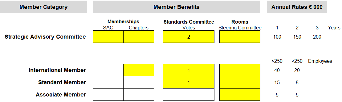 Organisational-Membership-Benefits-Rates