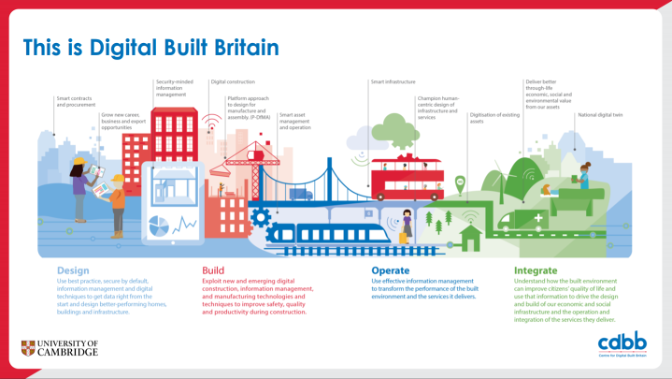 Digital Built Britain
