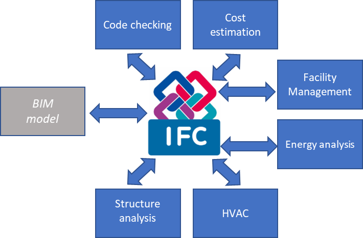 Figure 2 – An example of the interoperability benefits associated with the IFC schema